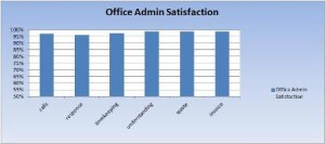 Satisfaction Scores Administration and Management
